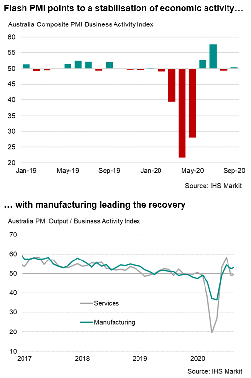 Australian Economy Stabilizes, Led By Further Gain In Manufacturing Output