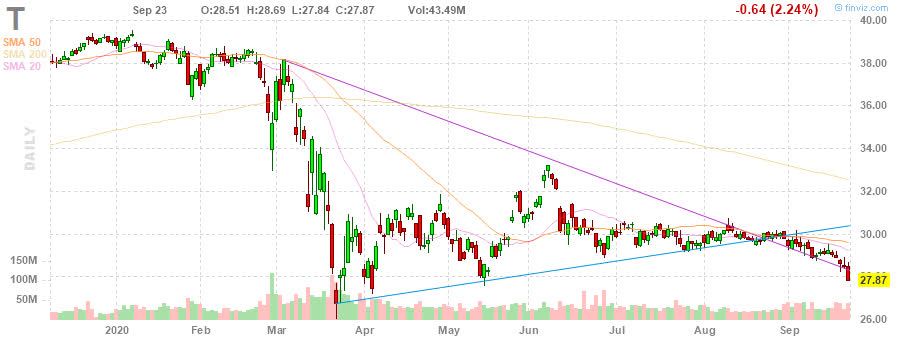 Daily stock chart of T AT&T Inc.