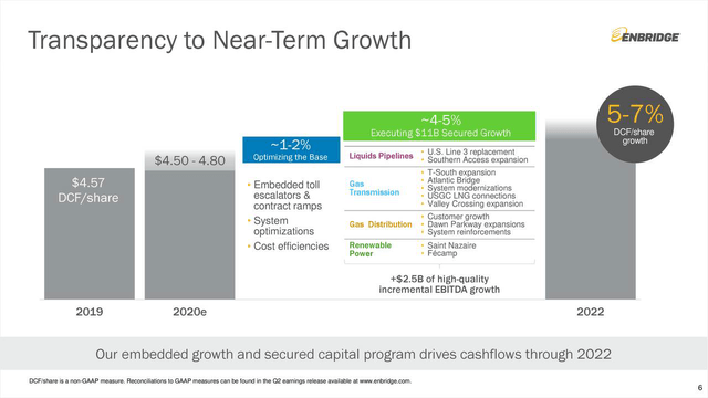 ENB growth outlook