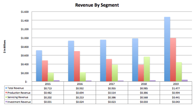 PennyMac Revenue By Segment