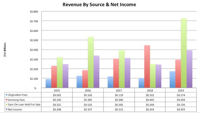 PennyMac Revenue By Source
