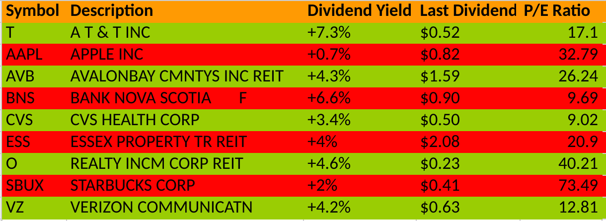 Use Dividends To Diversify And Learn How To Buy Stocks