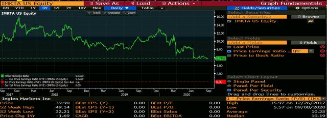 Bloomberg - Ingles P/E Average Chart