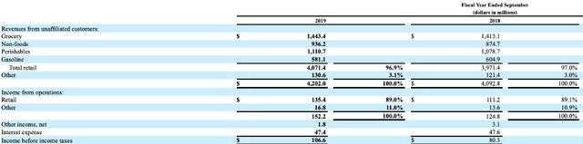 Ingles Revenue Segmentation