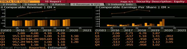Ingles [IMKTA]: Quarterly EPS and Revenue Growth