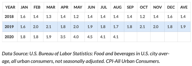 U.S. Food Inflation