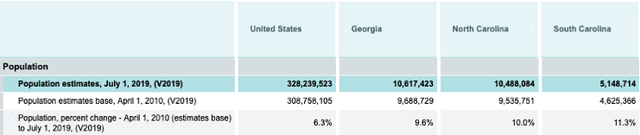 Population Growth in US and state of Georgia, North and South Carolina