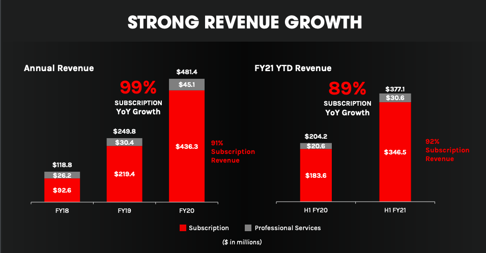 CrowdStrike: Powerful Business Model And Strong Execution (NASDAQ:CRWD)
