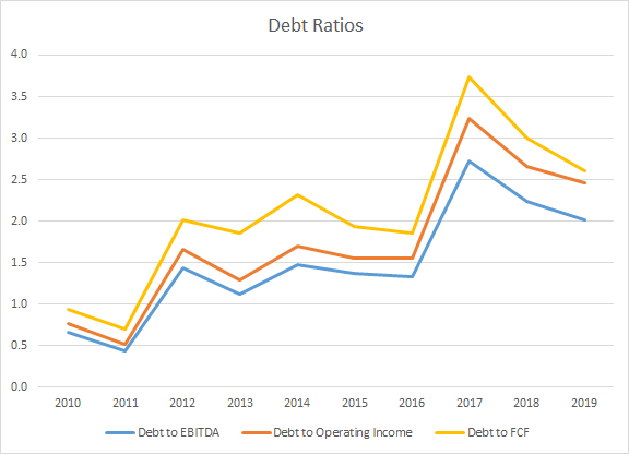 Church Dwight Debt Ratios
