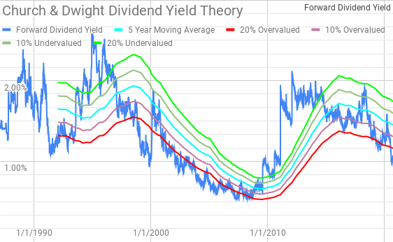 Church & Dwight Dividend Yield Theory Passive Income Pursuit