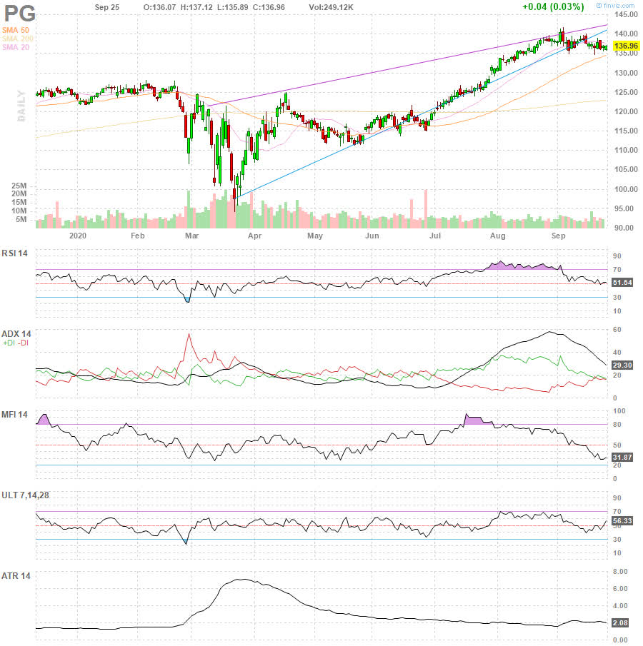 PG The Procter & Gamble Company daily Stock Chart