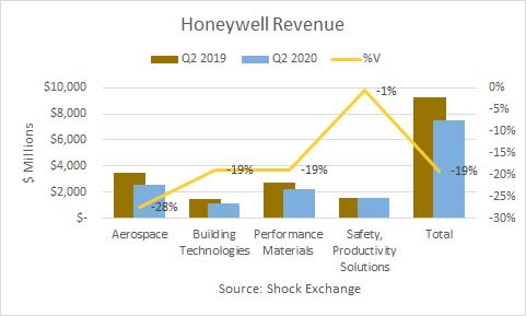 Honeywell Q2 2020 revenue