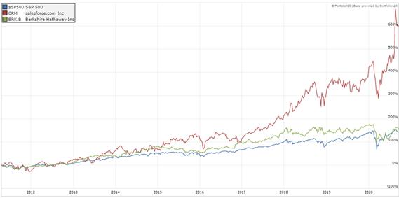 Salesforce proves value investors wrong