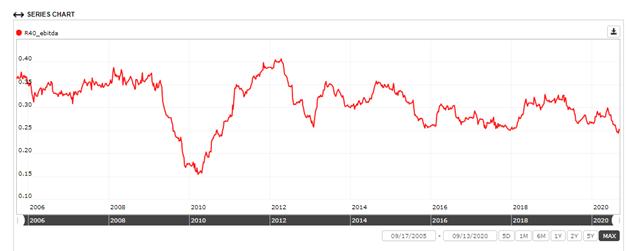 Number of SAAS companies passing Rule of 40 (EBITDA margin)
