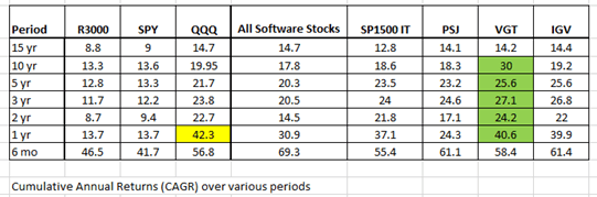 Rule of 40 for SAAS companies, Benchmark performance