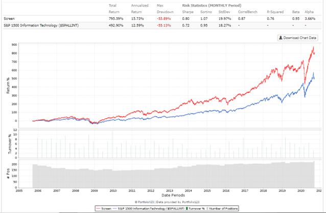 Rule of 40 for SAAS companies, 15 year performance, gross margin