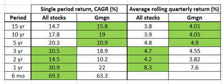 Rule of 40 for SAAS companies, rolling period performance (gross margin)