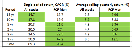 Rule of 40 for SAAS companies, rolling period performance, FCF Margin