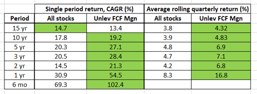 Rule of 40 for SAAS companies, rolling period performance, unlevered FCF