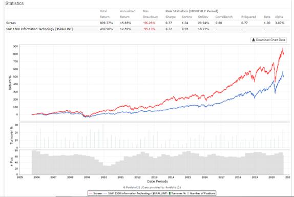 Rule of 40 for SAAS companies, 15 year performance, EBITDA margin