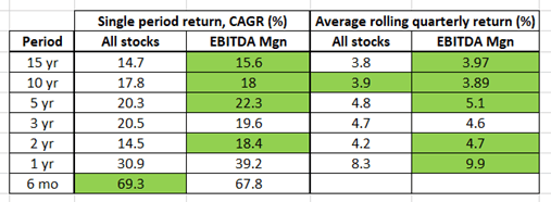 Rule of 40 for SAAS companies, rolling period performance, EBITDA margin