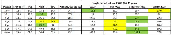Rule of 40 for SAAS companies, summary 15 year performance