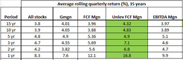 Rule of 40 for SAAS companies, Rolling period performance, summary
