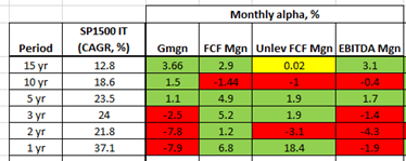 Rule of 40 for SaaS Companies, Monthly Alpha performance