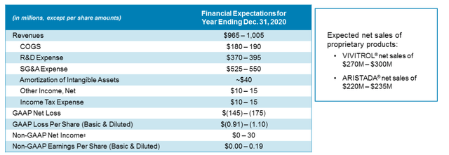 Alkermes 2020 Financial Expectations 2Q 2020