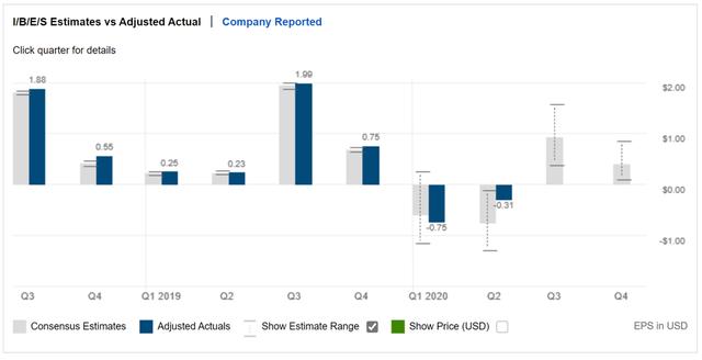 Estimated GIII Earnings per Share