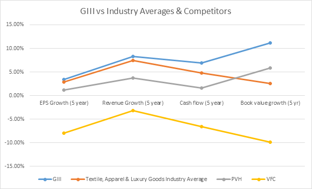 GIII vs Industry Averages & Competitors