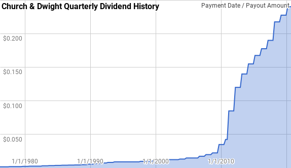 Church Dwight Dividend History