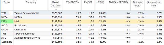Intel versus peers, INTC peers
