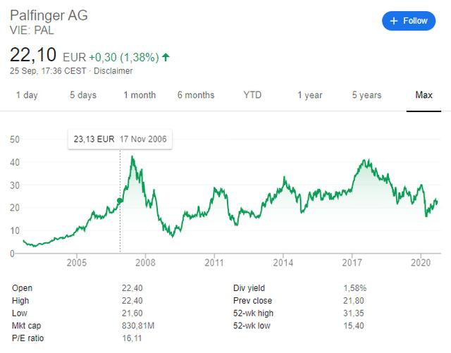 Palfinger stock price – historical chart