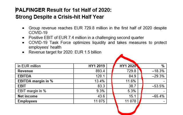 Palfinger 1H 2020 results – Source: Palfinger