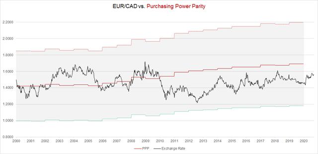 EUR/CAD Purchasing Power Parity