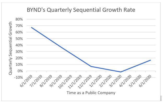 Sequential Quarterly Sales