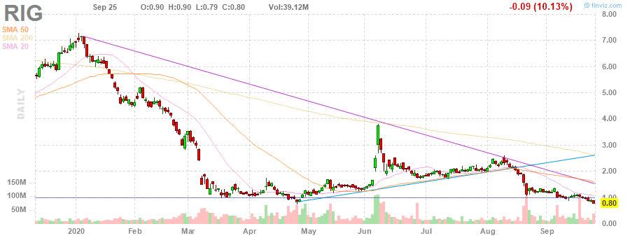 RIG Transocean Ltd. daily Stock Chart
