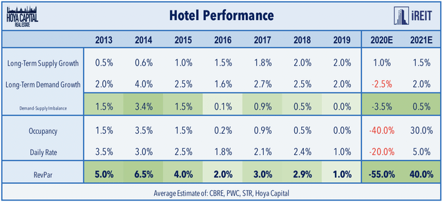 hotel industry performance 2020