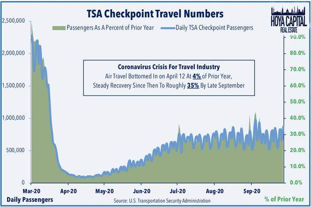 tsa travel data 2020