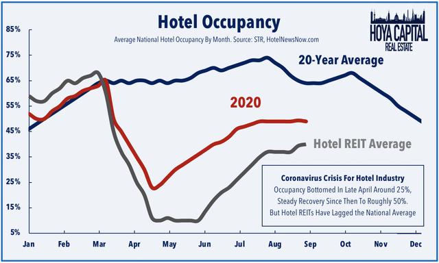 hotel occupancy 2020