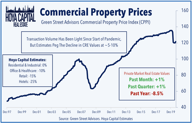 commercial real estate values