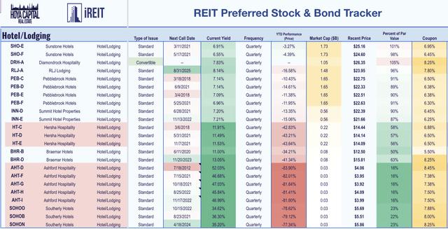 hotel REIT preferreds bonds