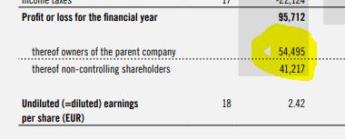 KTM profits - Source: Pierer Mobility Investor Relations