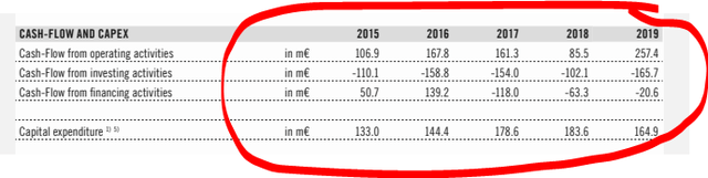 Pierer Mobility cash flow – Source: 2019 annual report