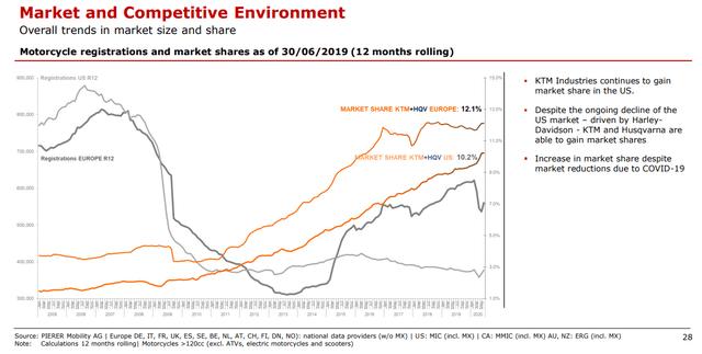 KTM's market share: Source: Pierer Mobility Investor Relations