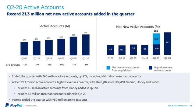 paypal account increase