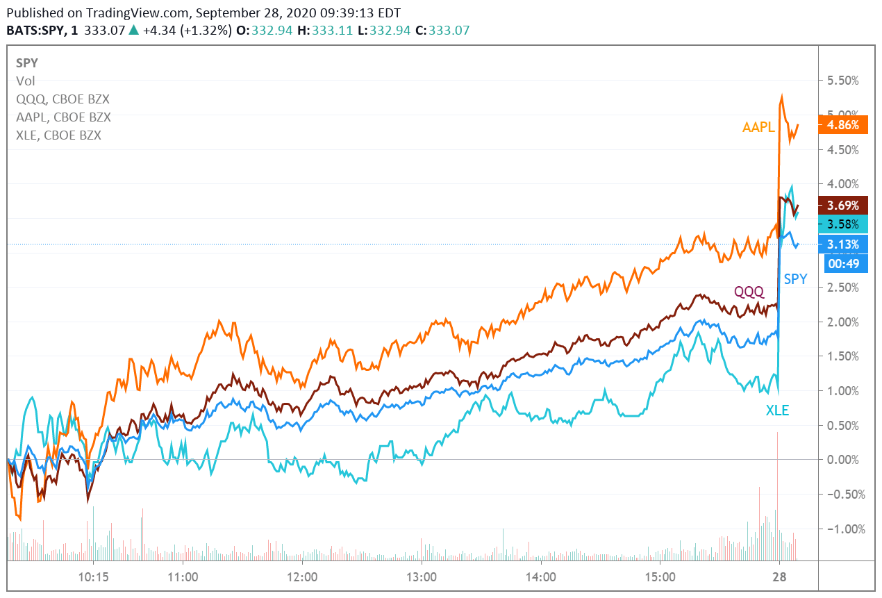 Megacaps and M&A push major averages higher (NYSEARCA:XLE)   Seeking Alpha