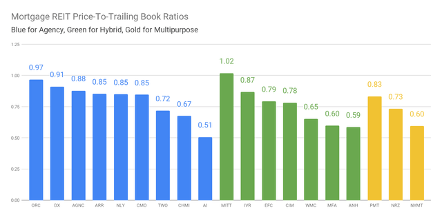 Price to book ratios for mortgage REITs