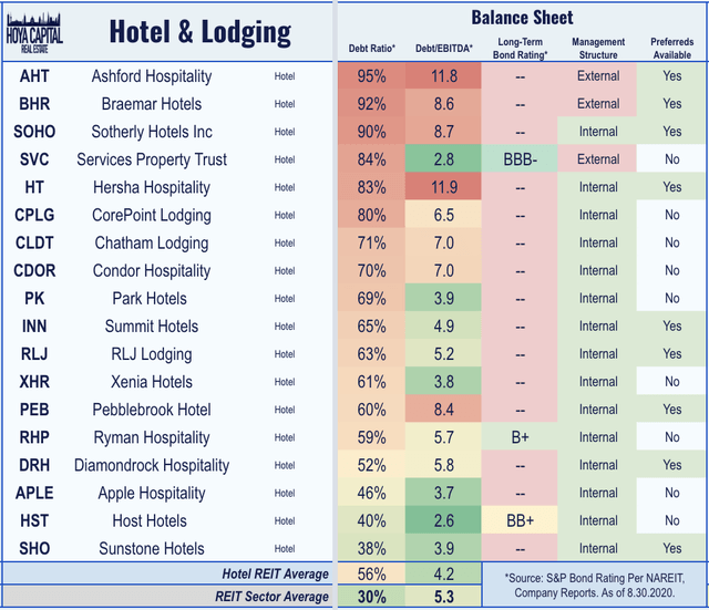 hotel REIT balance sheets